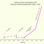 Population Changes